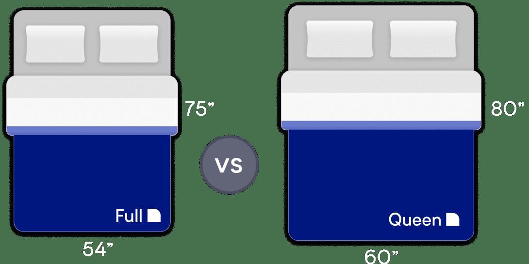 Full vs Queen Mattress Size Comparison Guide