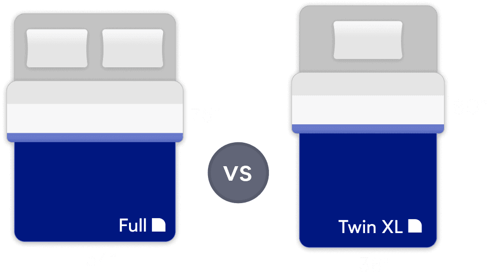 Twin XL vs Full