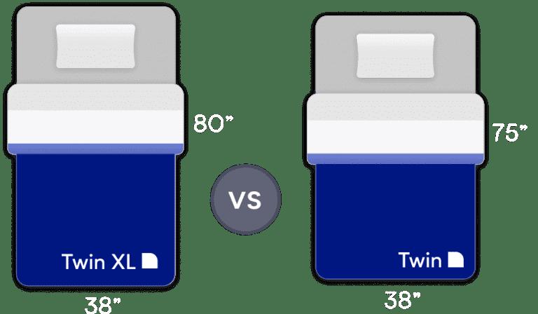 Twin vs Twin XL Mattress Comparison Guide
